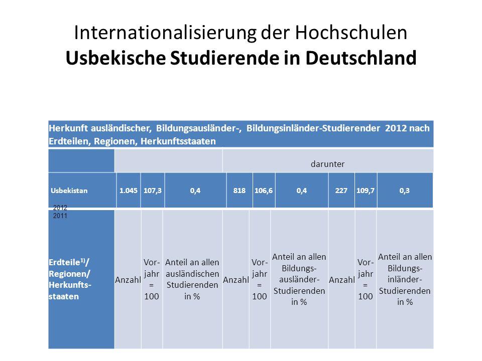 Internationalisierung der Hochschulen Usbekische Studierende in Deutschland Herkunft ausländischer, Bildungsausländer-, Bildungsinländer-Studierender 2012 nach Erdteilen, Regionen, Herkunftsstaaten Ausländische Studierende darunter BildungsausländerBildungsinländer Erdteile 1) / Regionen/ Herkunfts- staaten Anzahl Vor- jahr = 100 Anteil an allen ausländischen Studierenden in % Anzahl Vor- jahr = 100 Anteil an allen Bildungs- ausländer- Studierenden in % Anzahl Vor- jahr = 100 Anteil an allen Bildungs- inländer- Studierenden in % Usbekistan1.106105,80,4875107,00,5231101,80,3 Usbekistan1.045107,30,4818106,60,4227109,70,3 2012 2011