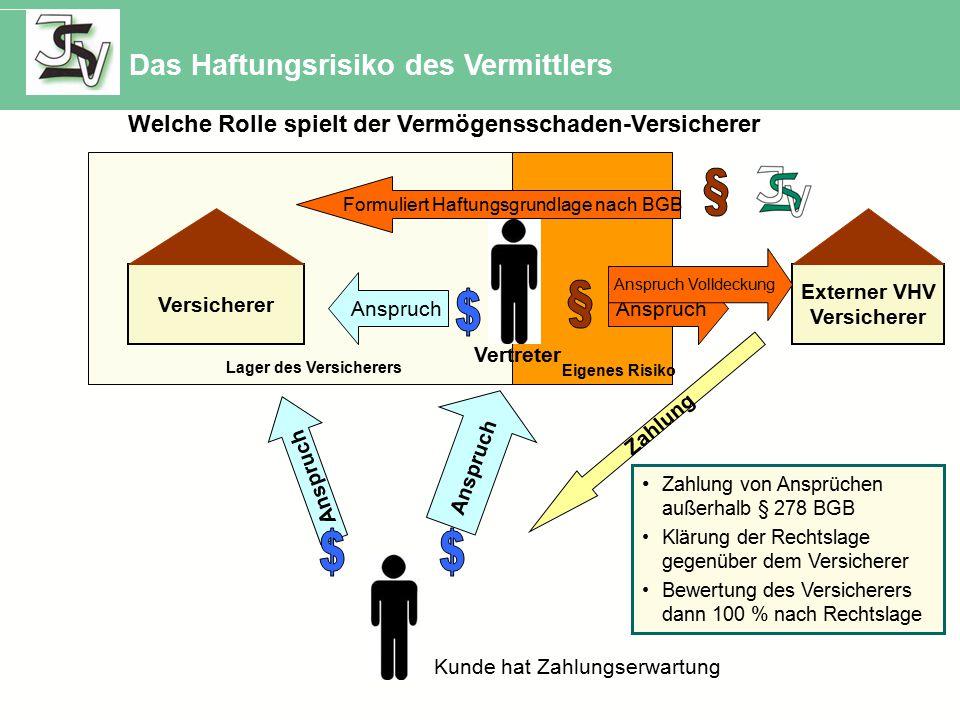 Kunde hat Zahlungserwartung Vertreter Versicherer Lager des Versicherers Anspruch Eigenes Risiko Anspruch Welche Rolle spielt der Vermögensschaden-Versicherer Externer VHV Versicherer Anspruch Zahlung Formuliert Haftungsgrundlage nach BGB Der Versicherer Bewertet die Rechtslage Bewertet den Kunden Bewertet die Agentur Anspruch Volldeckung Zahlung von Ansprüchen außerhalb § 278 BGB Klärung der Rechtslage gegenüber dem Versicherer Bewertung des Versicherers dann 100 % nach Rechtslage Das Haftungsrisiko des Vermittlers