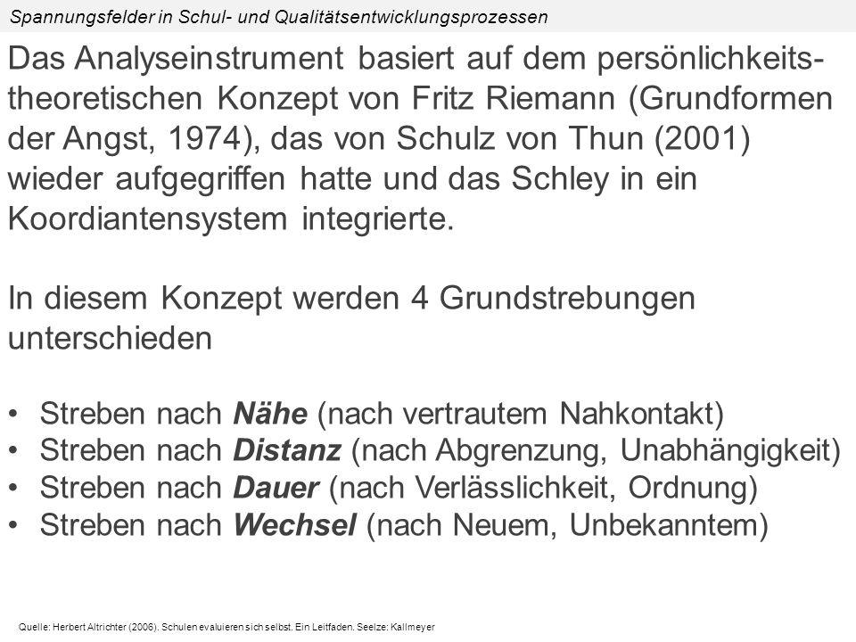 Das Analyseinstrument basiert auf dem persönlichkeits- theoretischen Konzept von Fritz Riemann (Grundformen der Angst, 1974), das von Schulz von Thun (2001) wieder aufgegriffen hatte und das Schley in ein Koordiantensystem integrierte.