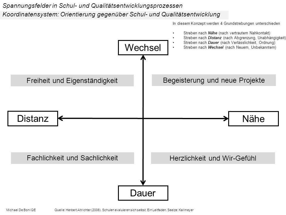 Koordinatensystem: Orientierung gegenüber Schul- und Qualitätsentwicklung Michael De Boni QE Quelle: Herbert Altrichter (2006).