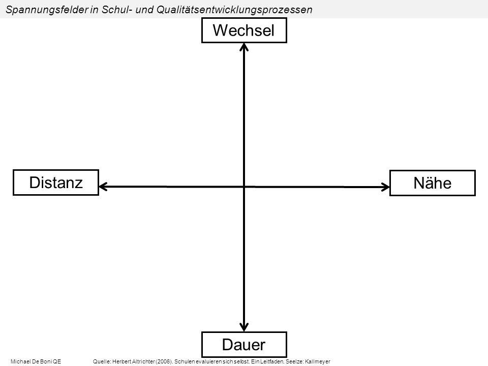 Distanz Nähe Dauer Spannungsfelder in Schul- und Qualitätsentwicklungsprozessen Wechsel Michael De Boni QE Quelle: Herbert Altrichter (2006).