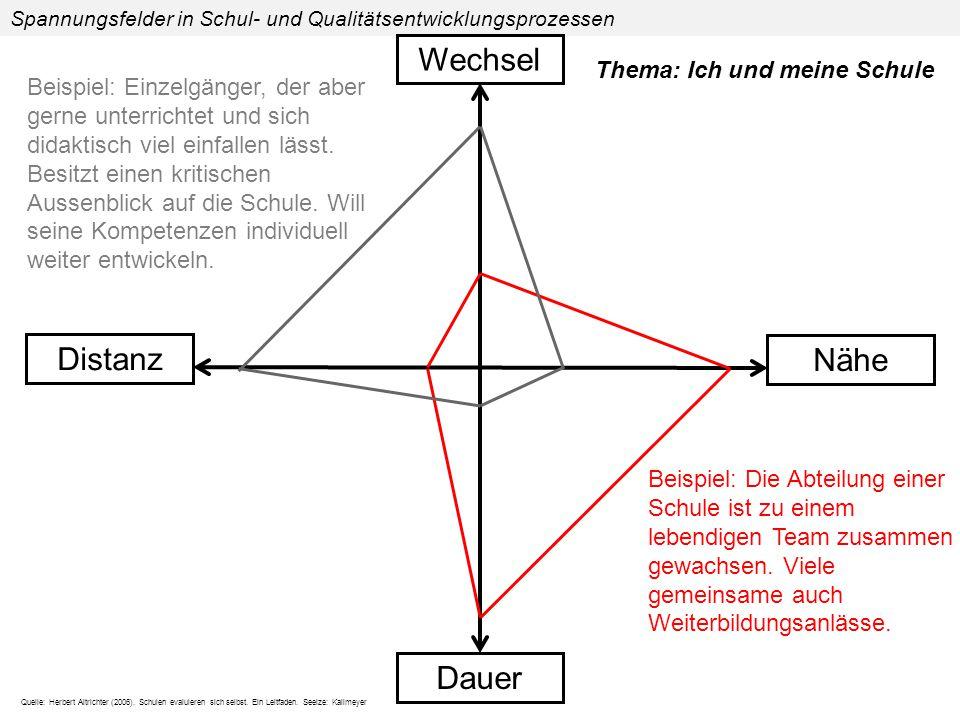 Quelle: Herbert Altrichter (2006).Schulen evaluieren sich selbst.