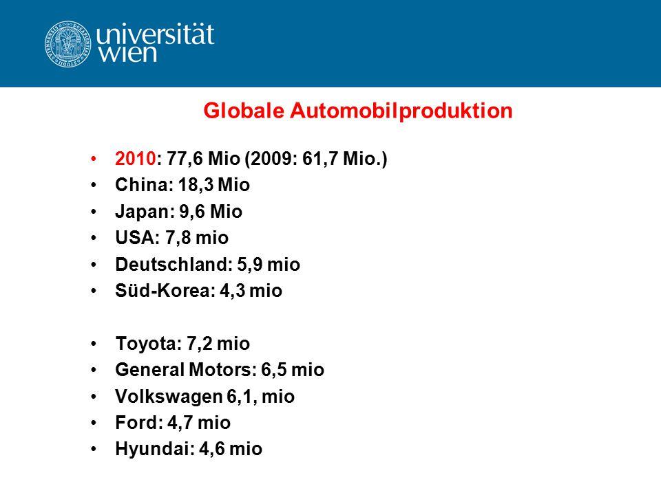 Globale Automobilproduktion 2010: 77,6 Mio (2009: 61,7 Mio.) China: 18,3 Mio Japan: 9,6 Mio USA: 7,8 mio Deutschland: 5,9 mio Süd-Korea: 4,3 mio Toyot