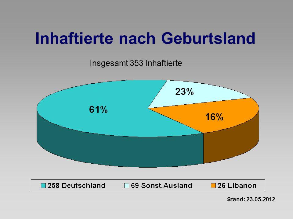 Inhaftierte nach Geburtsland Stand: 23.05.2012 Insgesamt 353 Inhaftierte