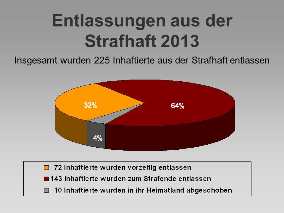 Entlassungen aus der Strafhaft 2013 Insgesamt wurden 225 Inhaftierte aus der Strafhaft entlassen