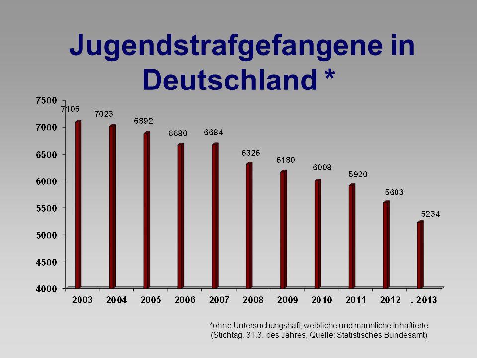 Jugendstrafgefangene in Deutschland * *ohne Untersuchungshaft, weibliche und männliche Inhaftierte (Stichtag. 31.3. des Jahres, Quelle: Statistisches