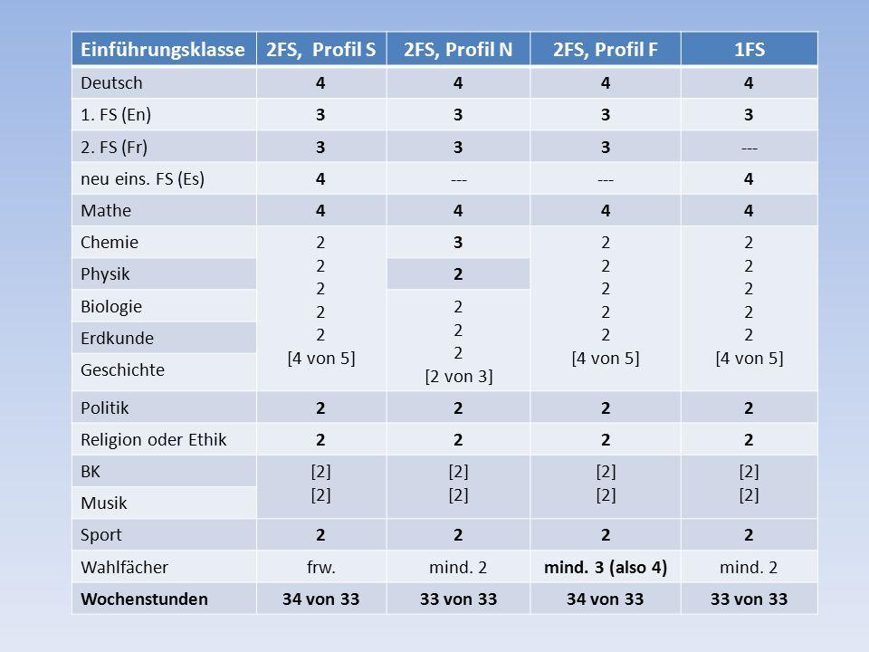 Einführungsklasse2FS, Profil S2FS, Profil N2FS, Profil F1FS Deutsch4444 1.