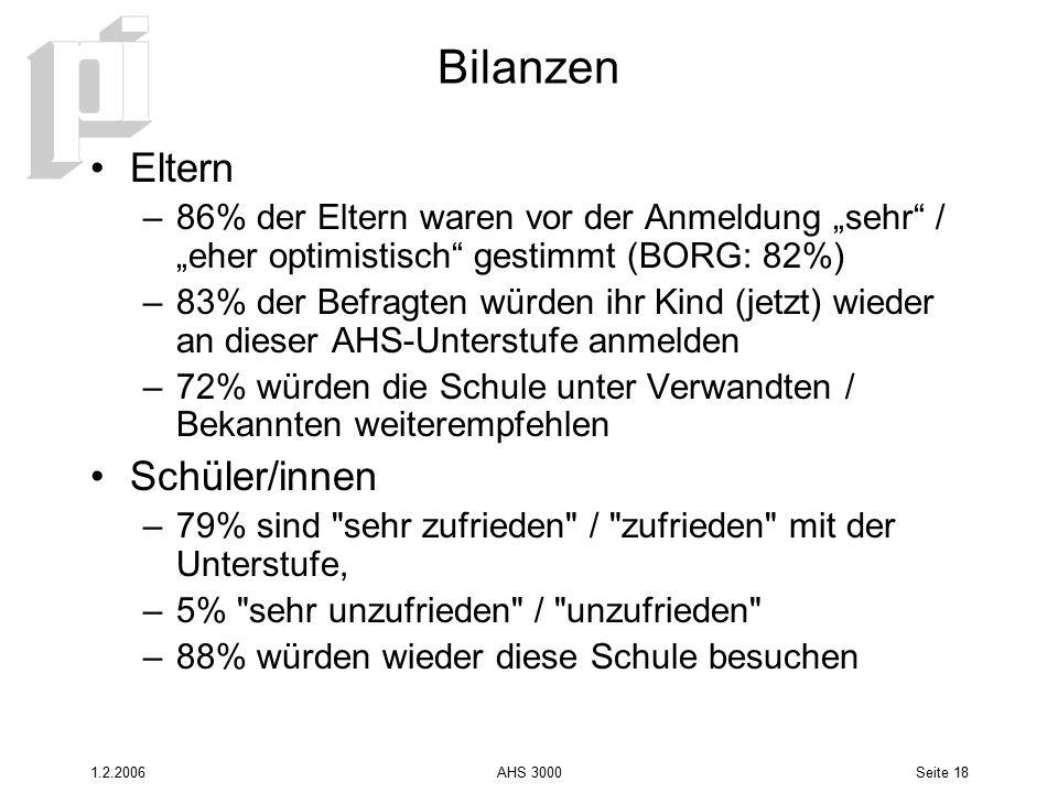 """1.2.2006AHS 3000Seite 18 Bilanzen Eltern –86% der Eltern waren vor der Anmeldung """"sehr"""" / """"eher optimistisch"""" gestimmt (BORG: 82%) –83% der Befragten"""