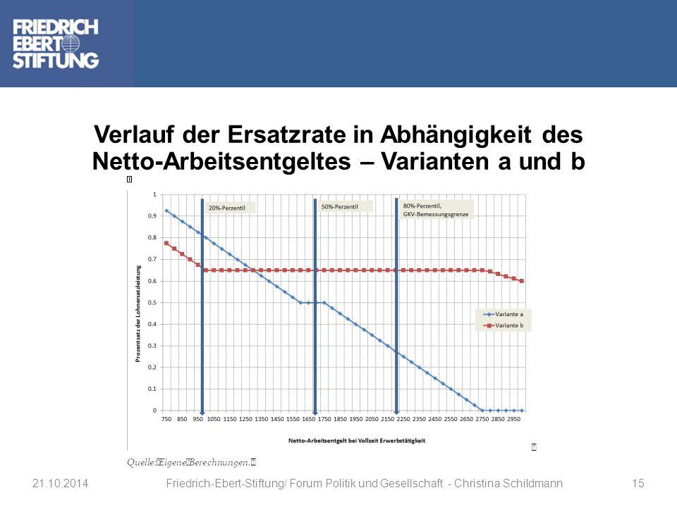 Verlauf der Ersatzrate in Abhängigkeit des Netto-Arbeitsentgeltes – Varianten a und b 21.10.2014Friedrich-Ebert-Stiftung/ Forum Politik und Gesellscha