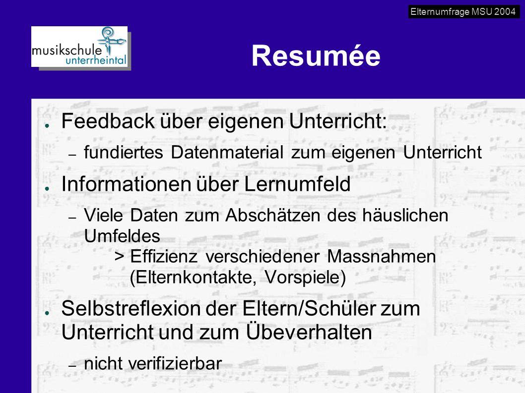Elternumfrage MSU 2004 Resumée ● Feedback über eigenen Unterricht: – fundiertes Datenmaterial zum eigenen Unterricht ● Informationen über Lernumfeld –