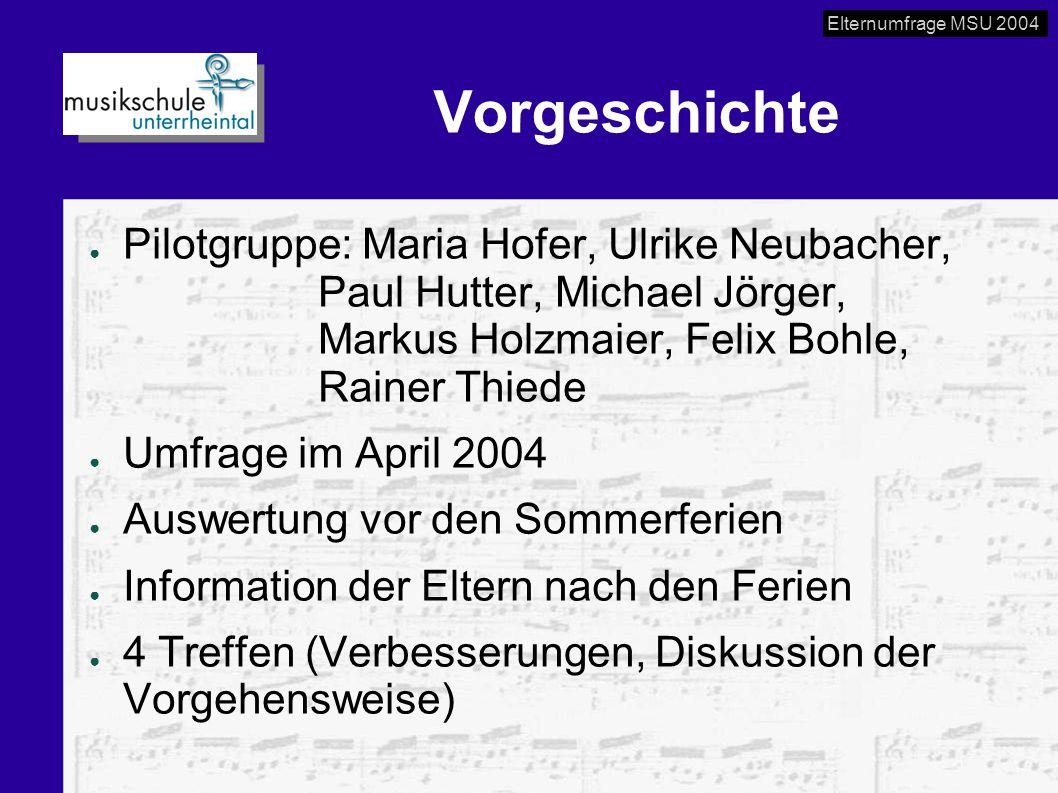 Elternumfrage MSU 2004 Vorgeschichte ● Pilotgruppe: Maria Hofer, Ulrike Neubacher, Paul Hutter, Michael Jörger, Markus Holzmaier, Felix Bohle, Rainer