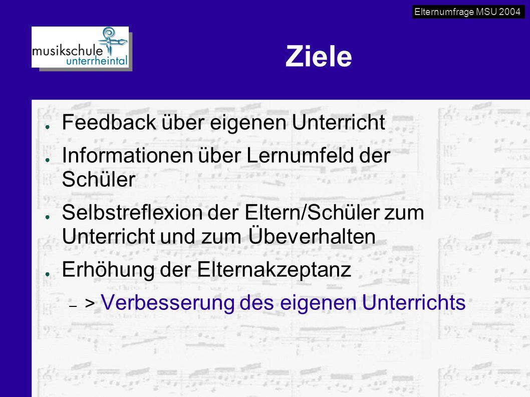 Elternumfrage MSU 2004 Ziele ● Feedback über eigenen Unterricht ● Informationen über Lernumfeld der Schüler ● Selbstreflexion der Eltern/Schüler zum U