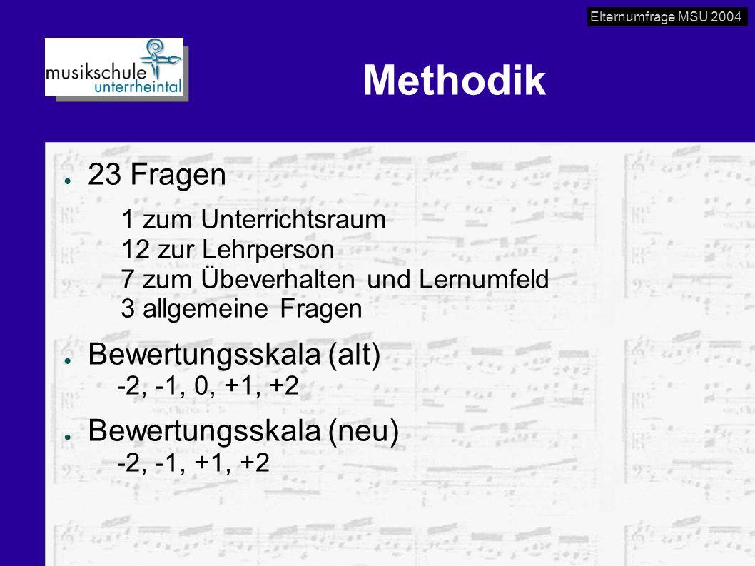 Elternumfrage MSU 2004 Methodik ● 23 Fragen 1 zum Unterrichtsraum 12 zur Lehrperson 7 zum Übeverhalten und Lernumfeld 3 allgemeine Fragen ● Bewertungs