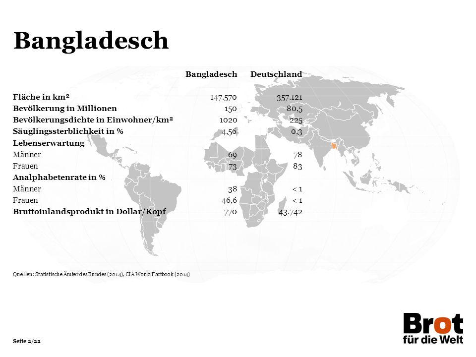 Seite 2/22 Bangladesch BangladeschDeutschland Fläche in km²147.570357.121 Bevölkerung in Millionen 15080,5 Bevölkerungsdichte in Einwohner/km²1020225 Säuglingssterblichkeit in %4,560,3 Lebenserwartung Männer6978 Frauen7383 Analphabetenrate in % Männer38< 1 Frauen46,6< 1 Bruttoinlandsprodukt in Dollar/Kopf77043.742 Quellen: Statistische Ämter des Bundes (2014), CIA World Factbook (2014)