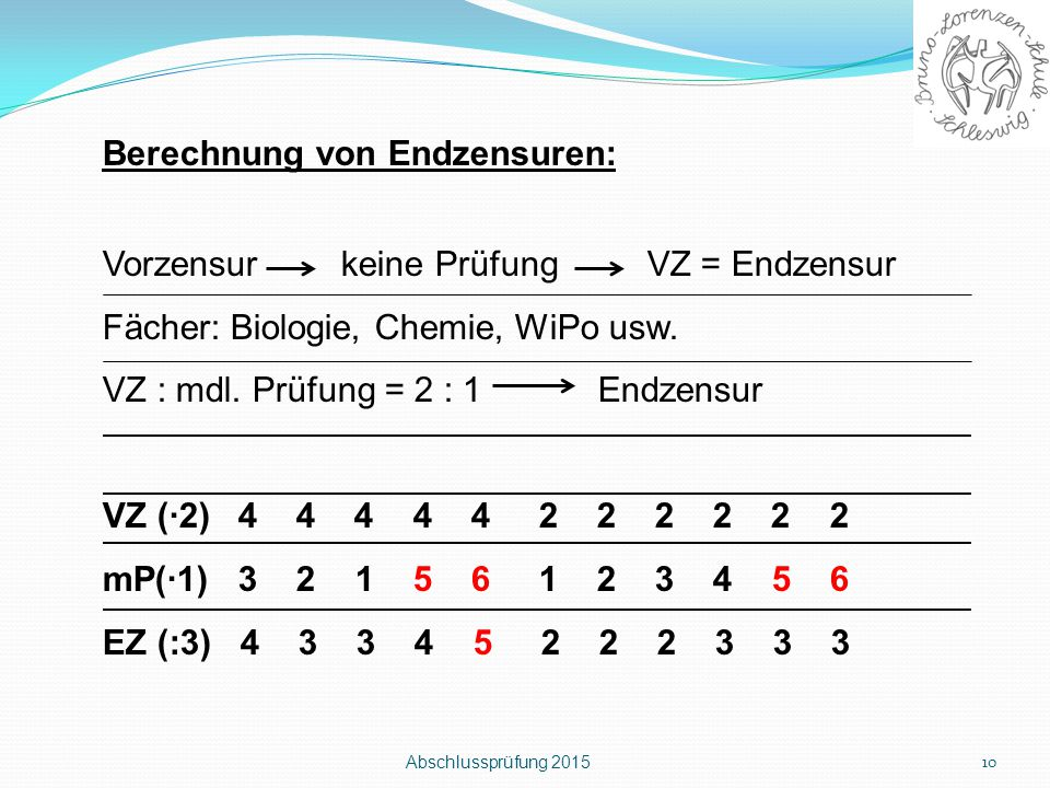 Abschlussprüfung 2015 10 Berechnung von Endzensuren: Vorzensur keine Prüfung VZ = Endzensur Fächer: Biologie, Chemie, WiPo usw. VZ : mdl. Prüfung = 2