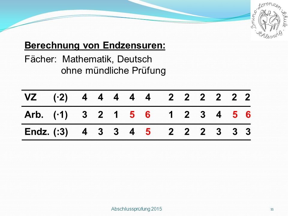 Abschlussprüfung 2015 11 Berechnung von Endzensuren: Fächer: Mathematik, Deutsch ohne mündliche Prüfung VZ(∙2)4 4 4 4 42 2 2 2 2 2 Arb.(∙1)3 2 1 5 61