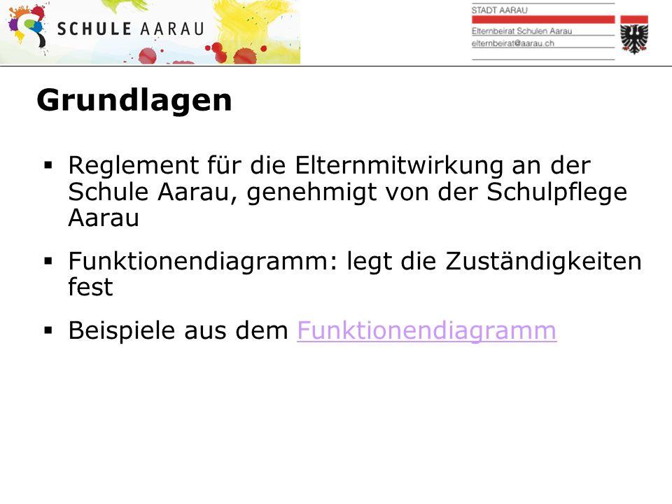 Grundlagen  Reglement für die Elternmitwirkung an der Schule Aarau, genehmigt von der Schulpflege Aarau  Funktionendiagramm: legt die Zuständigkeiten fest  Beispiele aus dem FunktionendiagrammFunktionendiagramm