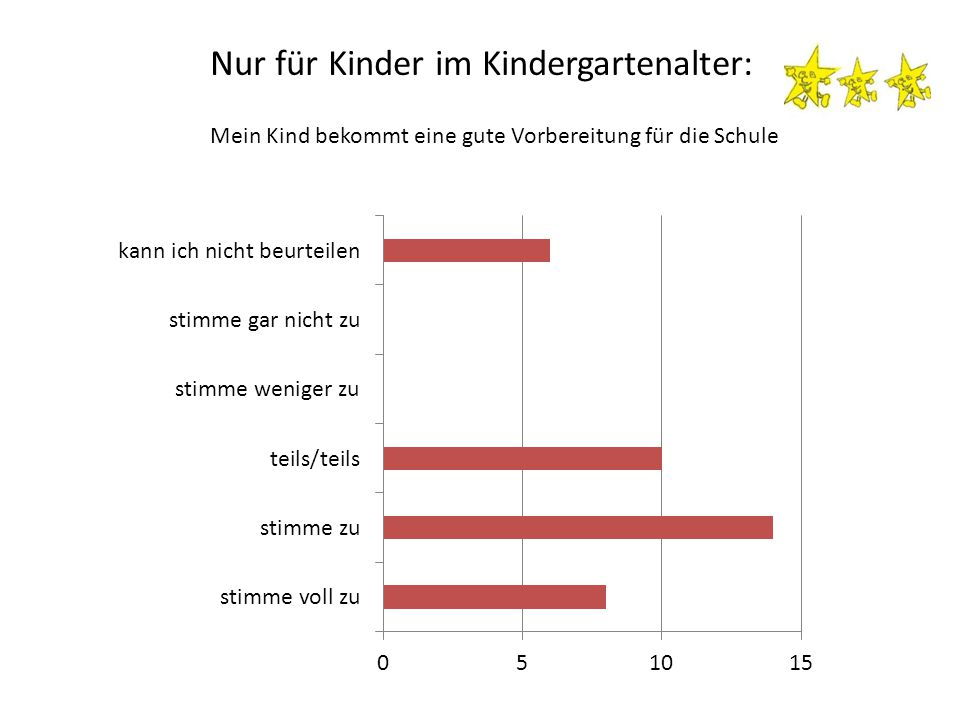 Nur für Kinder im Kindergartenalter: Mein Kind bekommt eine gute Vorbereitung für die Schule