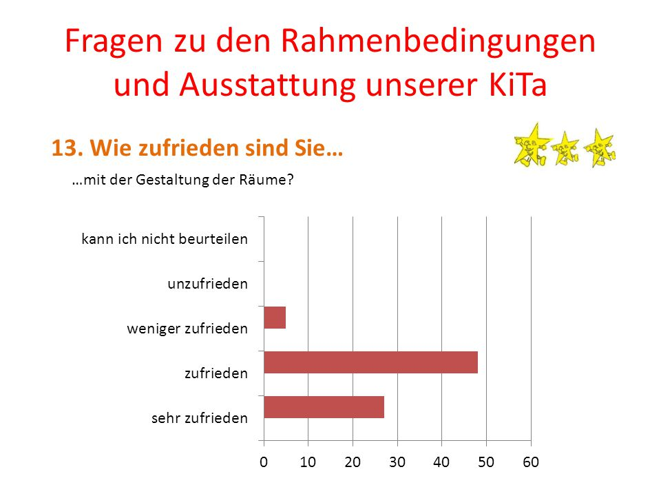 Fragen zu den Rahmenbedingungen und Ausstattung unserer KiTa 13.