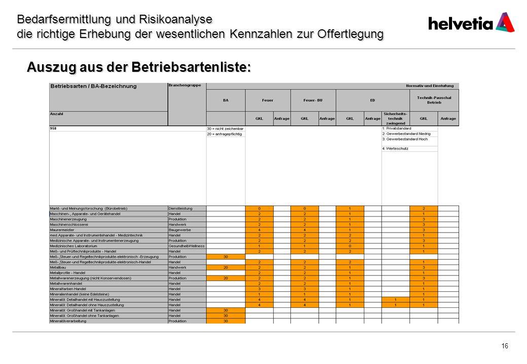 16 Auszug aus der Betriebsartenliste: Bedarfsermittlung und Risikoanalyse die richtige Erhebung der wesentlichen Kennzahlen zur Offertlegung
