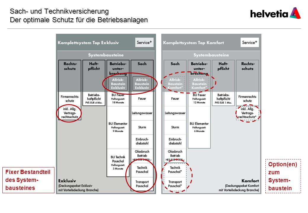 20 Option(en) zum System- baustein Fixer Bestandteil des System- bausteines Sach- und Technikversicherung Der optimale Schutz für die Betriebsanlagen