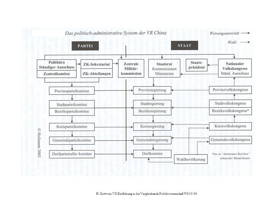 H. Gottweis VO Einführung in die Vergleichende Politikwissenschaft WS 05/06
