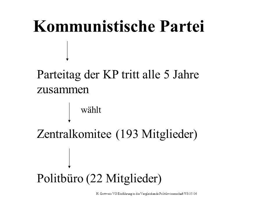 Parteitag der KP tritt alle 5 Jahre zusammen Zentralkomitee (193 Mitglieder) Politbüro (22 Mitglieder) wählt Kommunistische Partei