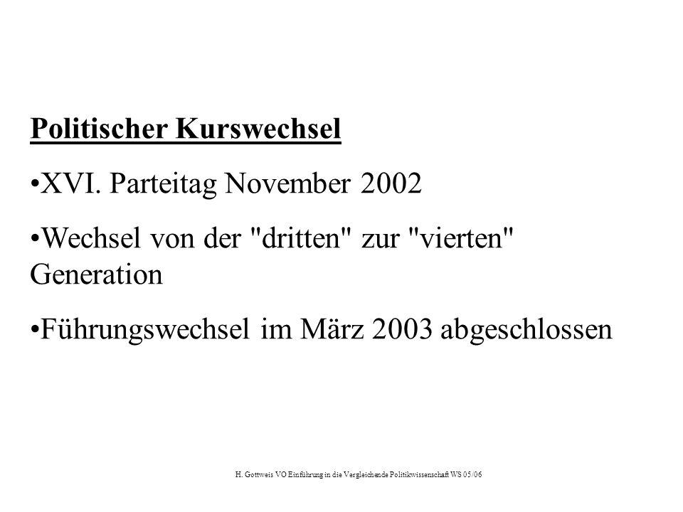 H. Gottweis VO Einführung in die Vergleichende Politikwissenschaft WS 05/06 Politischer Kurswechsel XVI. Parteitag November 2002 Wechsel von der