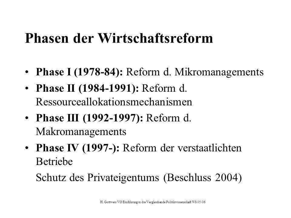 H. Gottweis VO Einführung in die Vergleichende Politikwissenschaft WS 05/06 Phasen der Wirtschaftsreform Phase I (1978-84): Reform d. Mikromanagements