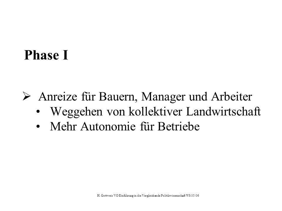 H. Gottweis VO Einführung in die Vergleichende Politikwissenschaft WS 05/06 Phase I  Anreize für Bauern, Manager und Arbeiter Weggehen von kollektive