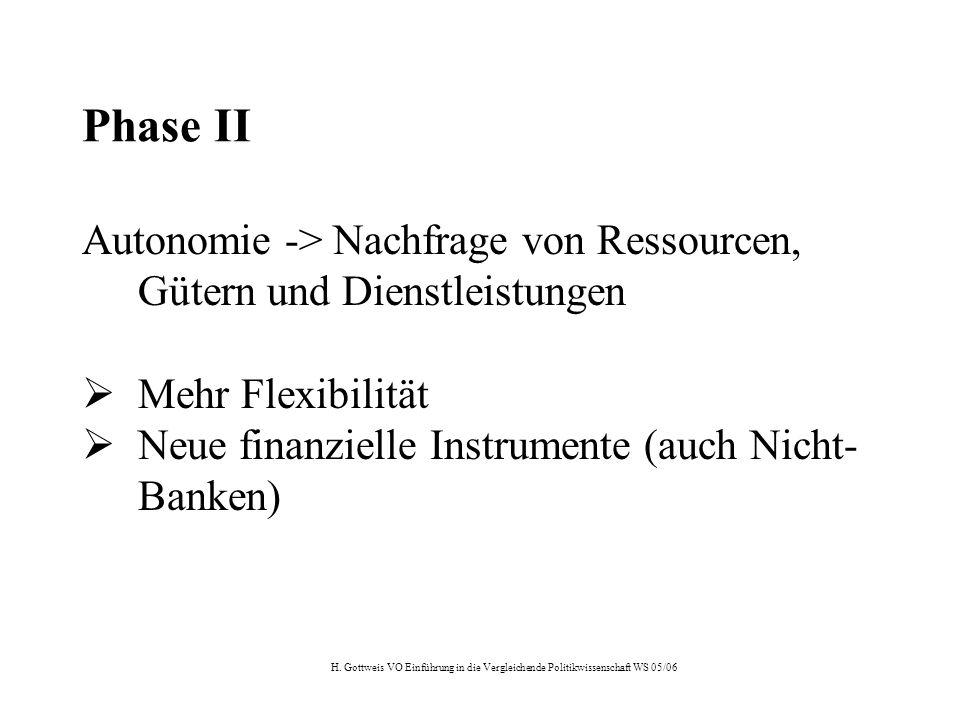 H. Gottweis VO Einführung in die Vergleichende Politikwissenschaft WS 05/06 Phase II Autonomie -> Nachfrage von Ressourcen, Gütern und Dienstleistunge
