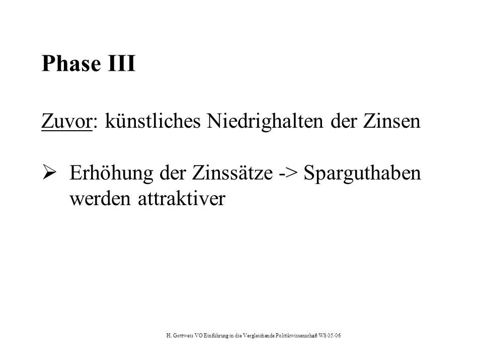H. Gottweis VO Einführung in die Vergleichende Politikwissenschaft WS 05/06 Phase III Zuvor: künstliches Niedrighalten der Zinsen  Erhöhung der Zinss