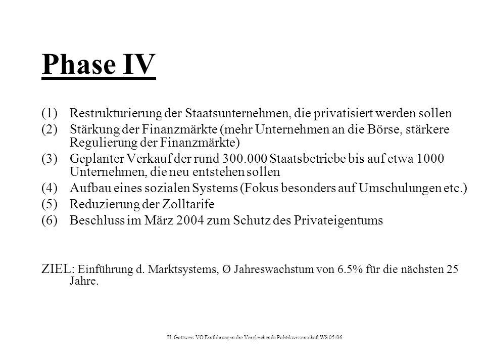H. Gottweis VO Einführung in die Vergleichende Politikwissenschaft WS 05/06 Phase IV (1)Restrukturierung der Staatsunternehmen, die privatisiert werde
