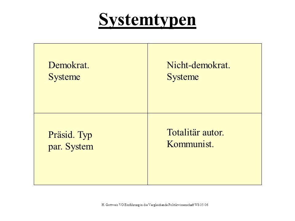 H. Gottweis VO Einführung in die Vergleichende Politikwissenschaft WS 05/06 Systemtypen Demokrat. Systeme Nicht-demokrat. Systeme Präsid. Typ par. Sys