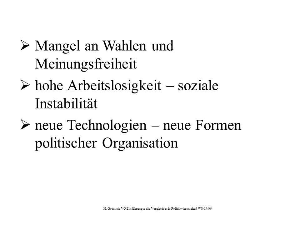 H. Gottweis VO Einführung in die Vergleichende Politikwissenschaft WS 05/06  Mangel an Wahlen und Meinungsfreiheit  hohe Arbeitslosigkeit – soziale