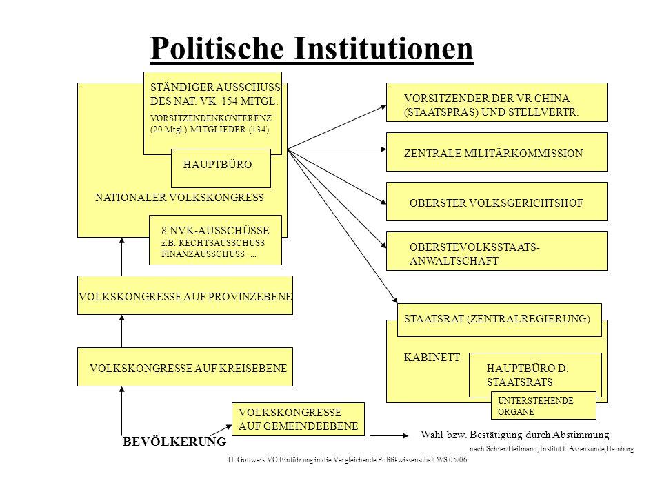 H. Gottweis VO Einführung in die Vergleichende Politikwissenschaft WS 05/06 BEVÖLKERUNG VOLKSKONGRESSE AUF GEMEINDEEBENE VOLKSKONGRESSE AUF KREISEBENE