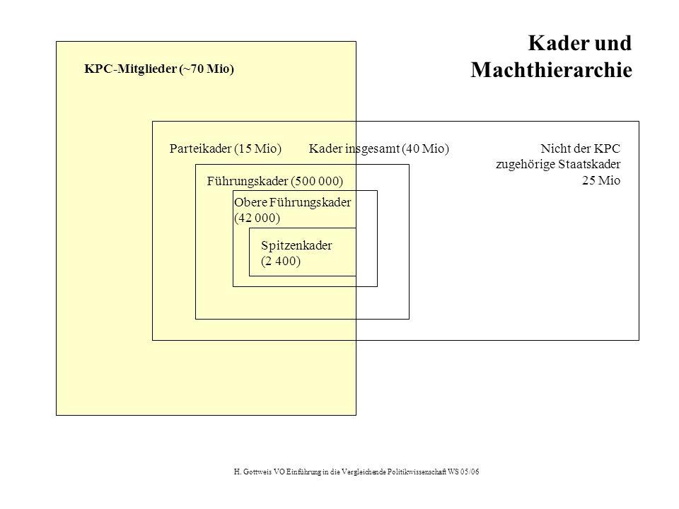 H. Gottweis VO Einführung in die Vergleichende Politikwissenschaft WS 05/06 KPC-Mitglieder (~70 Mio) Parteikader (15 Mio)Kader insgesamt (40 Mio)Nicht