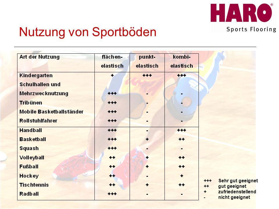 +++ Sehr gut geeignet ++ gut geeignet + zufriedenstellend - nicht geeignet Nutzung von Sportböden