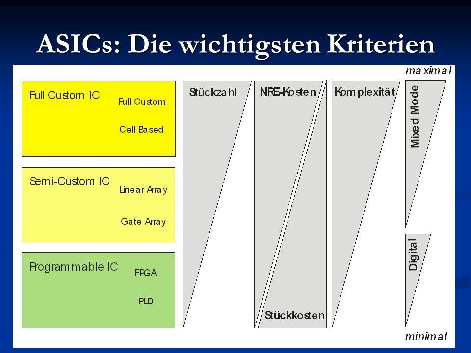 ASICs: Die wichtigsten Kriterien