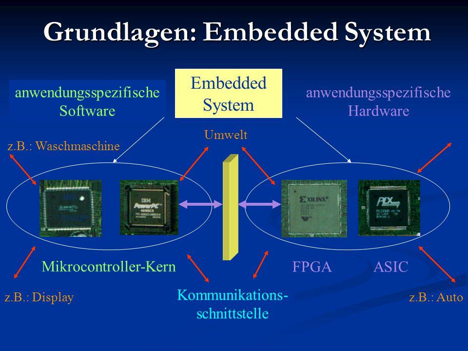Grundlagen: Embedded System Kommunikations- schnittstelle anwendungsspezifische Software anwendungsspezifische Hardware Mikrocontroller-Kern FPGAASIC