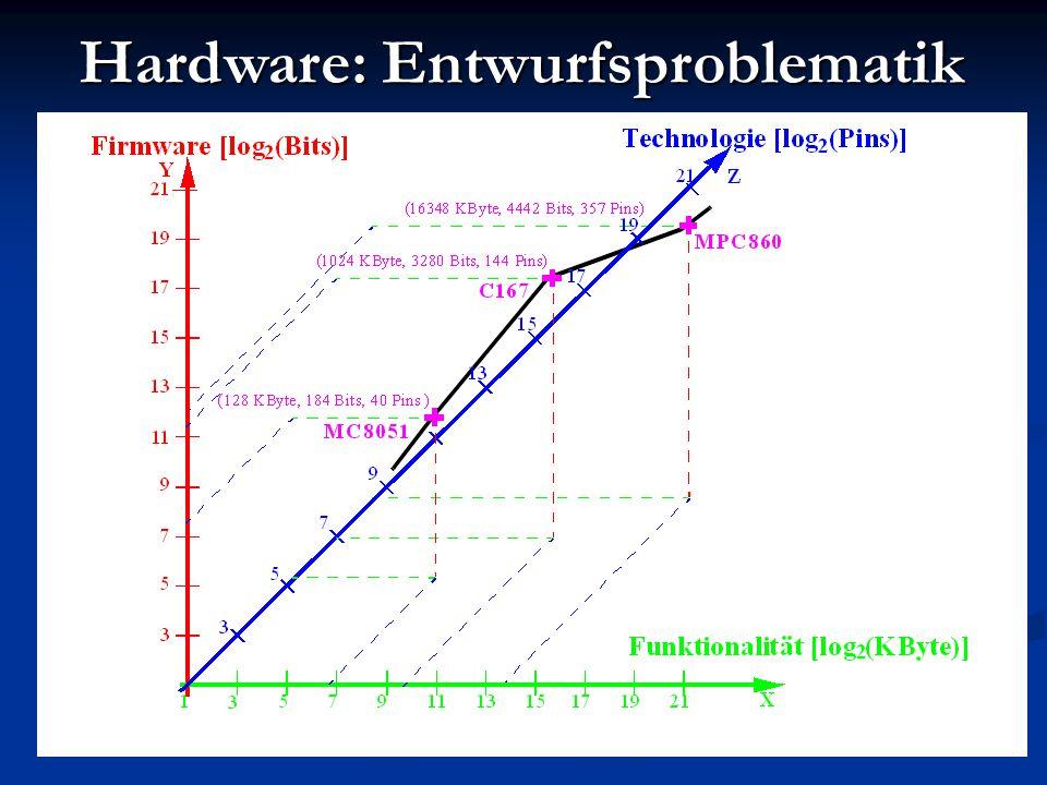 FPGAs: SRAM Zur Zeit dominierende Technologie.Zur Zeit dominierende Technologie.