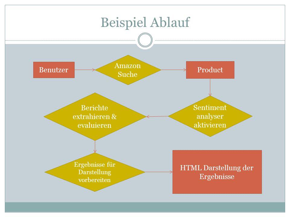 Beispiel Ablauf Benutzer Amazon Suche Product Sentiment analyser aktivieren Berichte extrahieren & evaluieren Ergebnisse für Darstellung vorbereiten HTML Darstellung der Ergebnisse