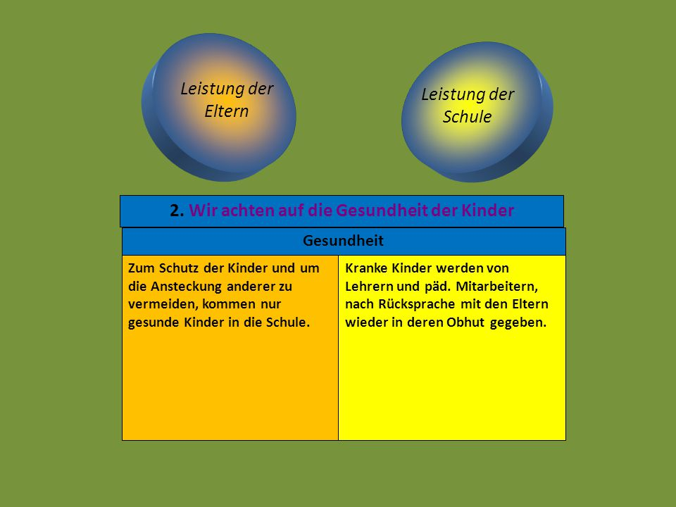 Leistung der Eltern Leistung der Schule Ernährung Die Schule fördert und gewährt eine gesunde Ernährung, z.