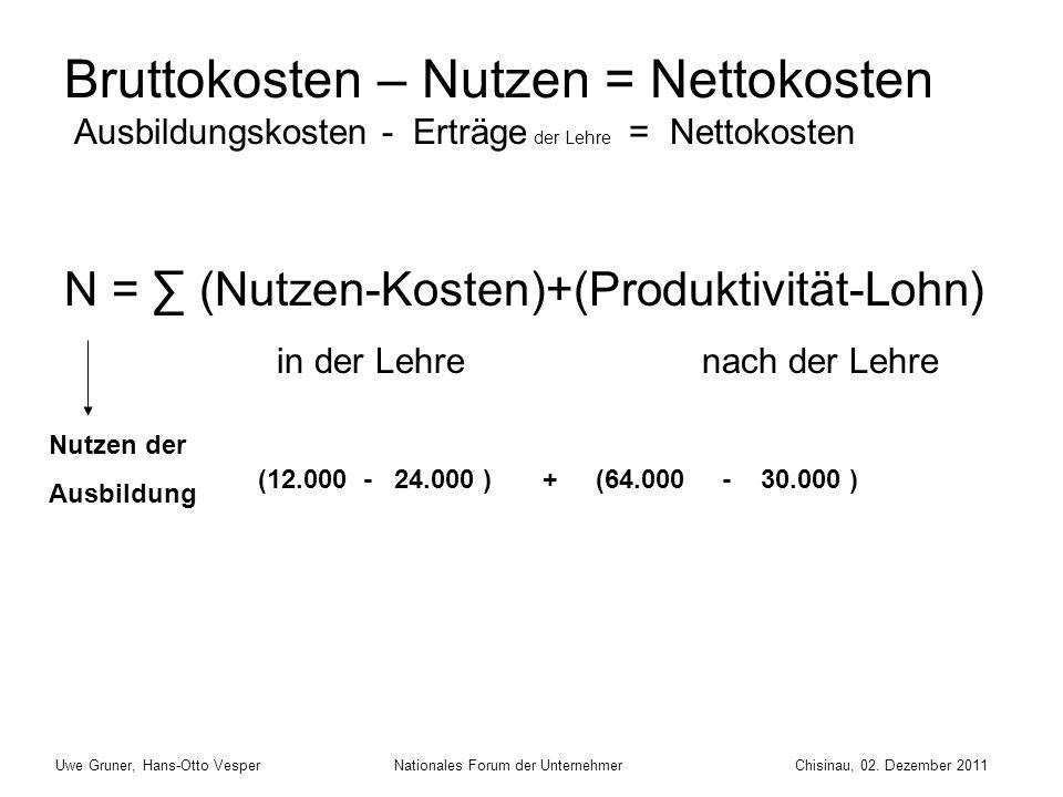 Bruttokosten – Nutzen = Nettokosten Ausbildungskosten - Erträge der Lehre = Nettokosten N = ∑ (Nutzen-Kosten)+(Produktivität-Lohn) in der Lehrenach der Lehre Nutzen der Ausbildung (12.000 - 24.000 ) + (64.000 - 30.000 ) Uwe Gruner, Hans-Otto Vesper Nationales Forum der Unternehmer Chisinau, 02.