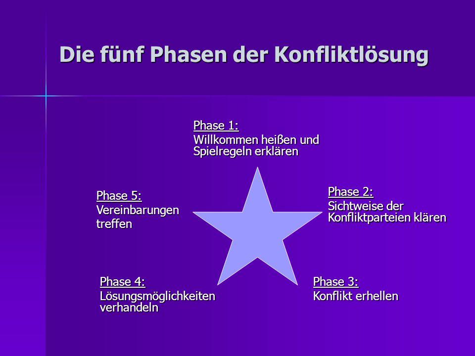 Phase 1: Willkommen heißen und Spielregeln erklären Die fünf Phasen der Konfliktlösung Phase 2: Sichtweise der Konfliktparteien klären Phase 3: Konflikt erhellen Phase 4: Lösungsmöglichkeiten verhandeln Phase 5: Vereinbarungen treffen