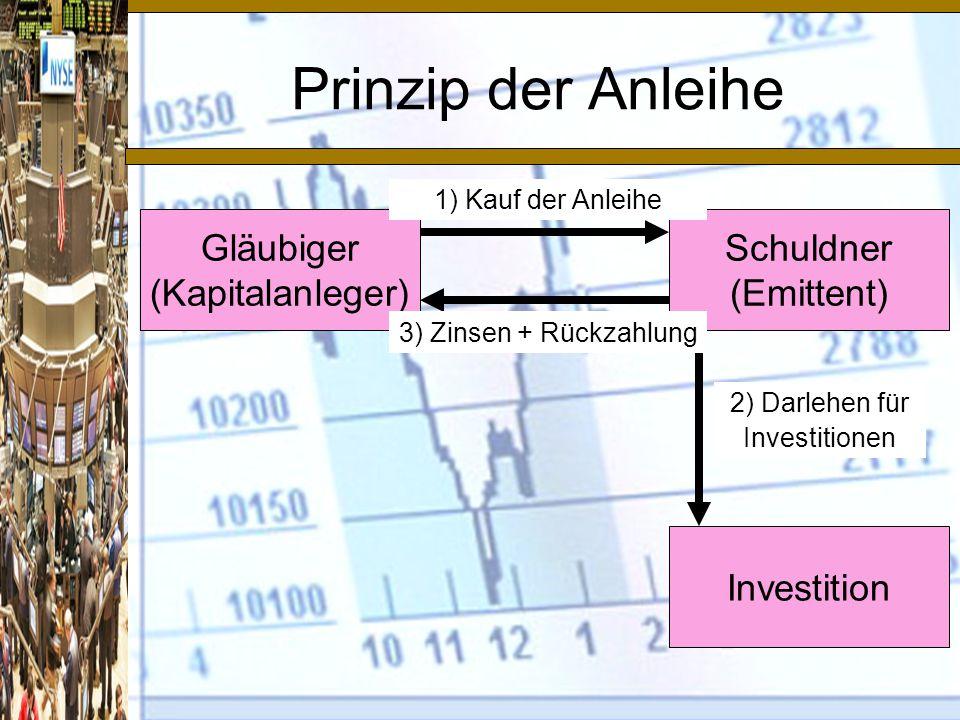 Prinzip der Anleihe Gläubiger (Kapitalanleger) Schuldner (Emittent) Investition 2) Darlehen für Investitionen 1) Kauf der Anleihe 3) Zinsen + Rückzahlung
