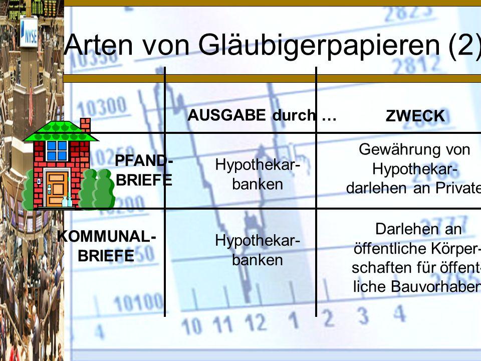 Arten von Gläubigerpapieren (2) AUSGABE durch … ZWECK PFAND- BRIEFE KOMMUNAL- BRIEFE Hypothekar- banken Gewährung von Hypothekar- darlehen an Private Darlehen an öffentliche Körper- schaften für öffent- liche Bauvorhaben