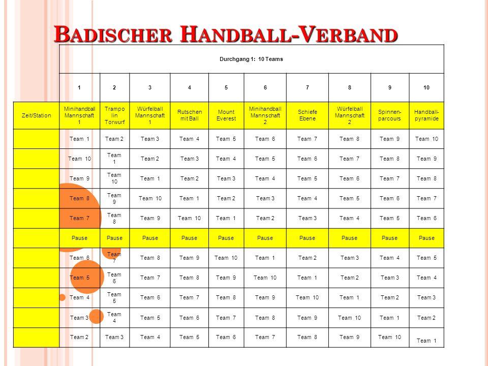 B ADISCHER H ANDBALL -V ERBAND Durchgang 1: 10 Teams 12345678910 Zeit/Station Minihandball Mannschaft 1 Trampo lin Torwurf Würfelball Mannschaft 1 Rut