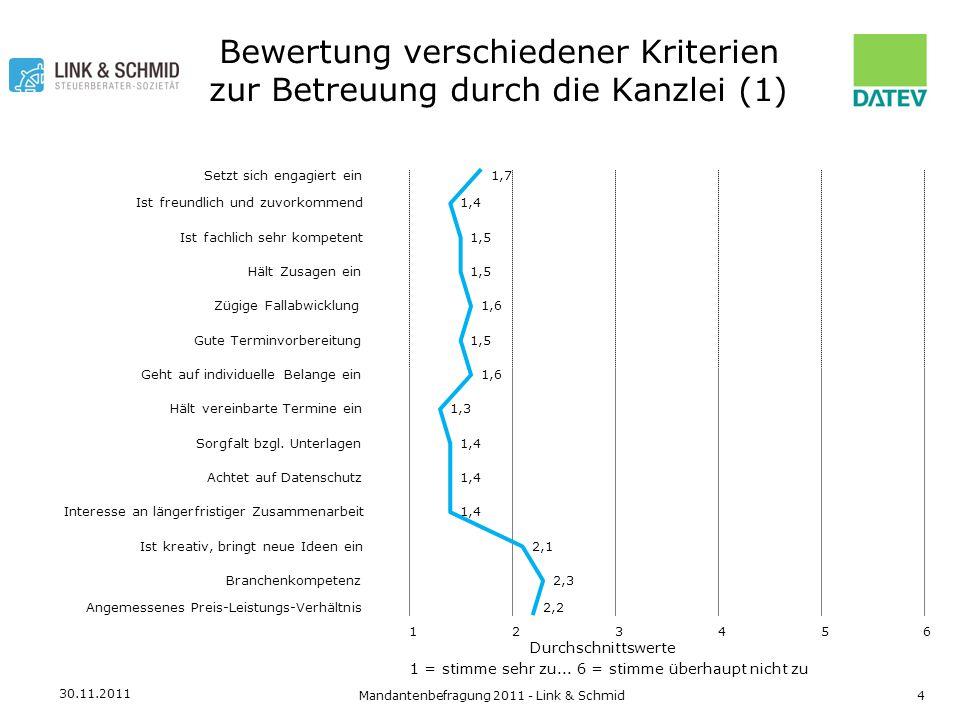 30.11.2011 Mandantenbefragung 2011 - Link & Schmid5 Bewertung verschiedener Kriterien zur Betreuung durch die Kanzlei (2) Durchschnittswerte 1 = stimme sehr zu...