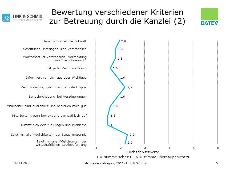30.11.2011 Mandantenbefragung 2011 - Link & Schmid6 Beurteilung der Beratungsqualität verschiedener Dienstleistungen Durchschnittswerte 1 = sehr zufrieden...